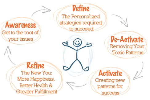 life-coaching-process